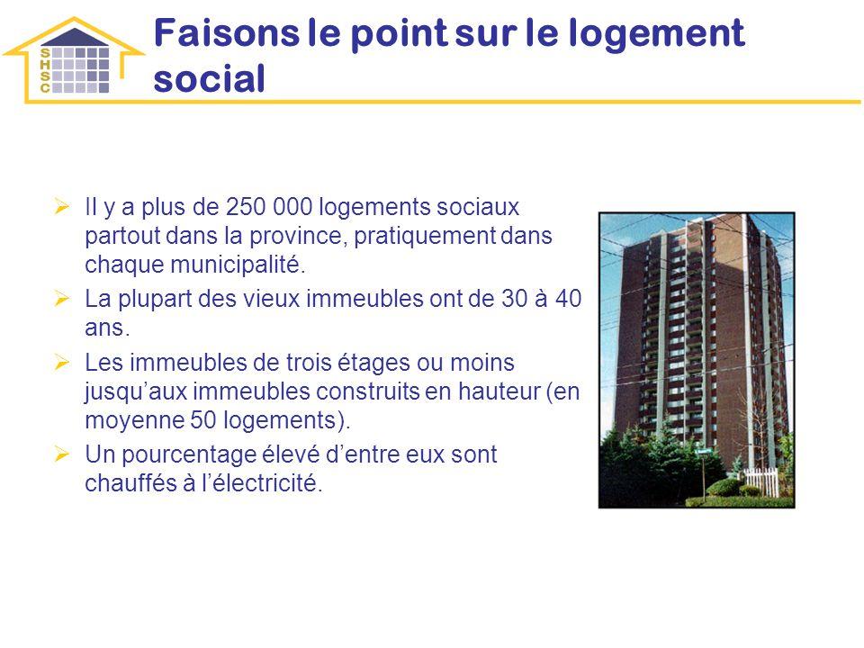 Faisons le point sur le logement social Il y a plus de 250 000 logements sociaux partout dans la province, pratiquement dans chaque municipalité.