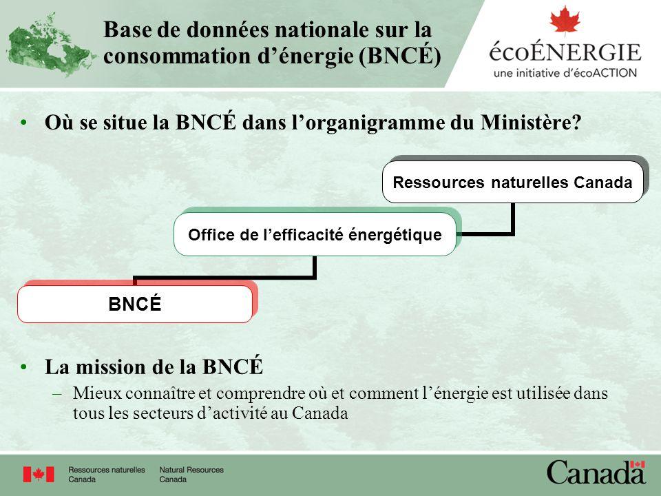Base de données nationale sur la consommation dénergie (BNCÉ) Où se situe la BNCÉ dans lorganigramme du Ministère? La mission de la BNCÉ –Mieux connaî