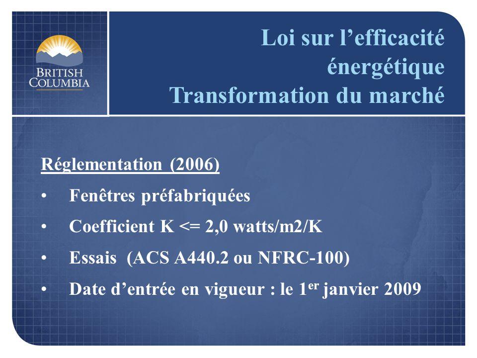 Loi sur lefficacité énergétique Transformation du marché Réglementation (2006) Fenêtres préfabriquées Coefficient K <= 2,0 watts/m2/K Essais (ACS A440.2 ou NFRC-100) Date dentrée en vigueur : le 1 er janvier 2009
