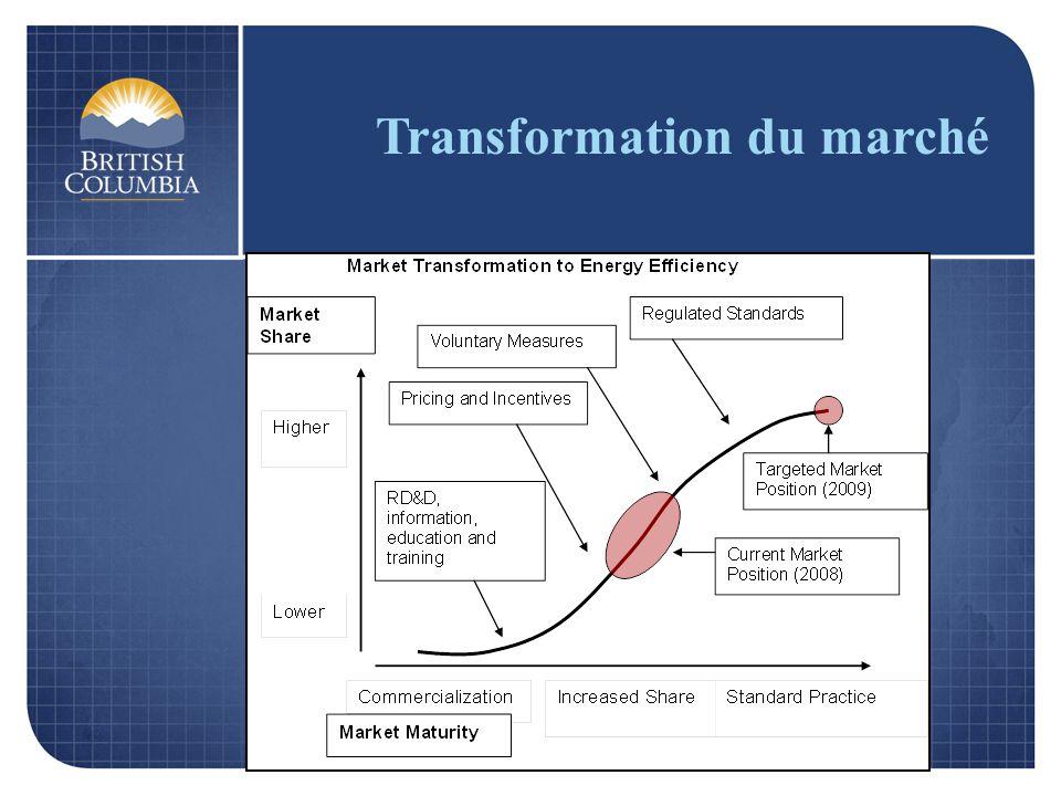 Transformation du marché