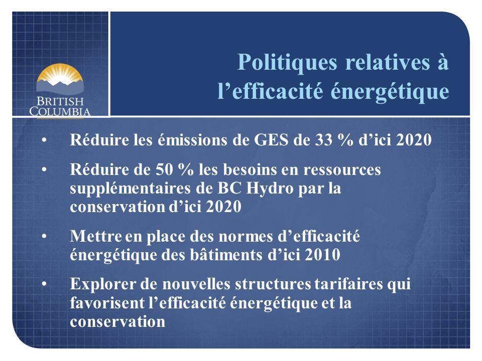 Politiques relatives à lefficacité énergétique Réduire les émissions de GES de 33 % dici 2020 Réduire de 50 % les besoins en ressources supplémentaire