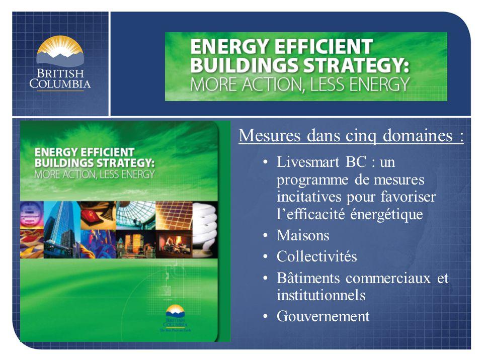 Mesures dans cinq domaines : Livesmart BC : un programme de mesures incitatives pour favoriser lefficacité énergétique Maisons Collectivités Bâtiments commerciaux et institutionnels Gouvernement