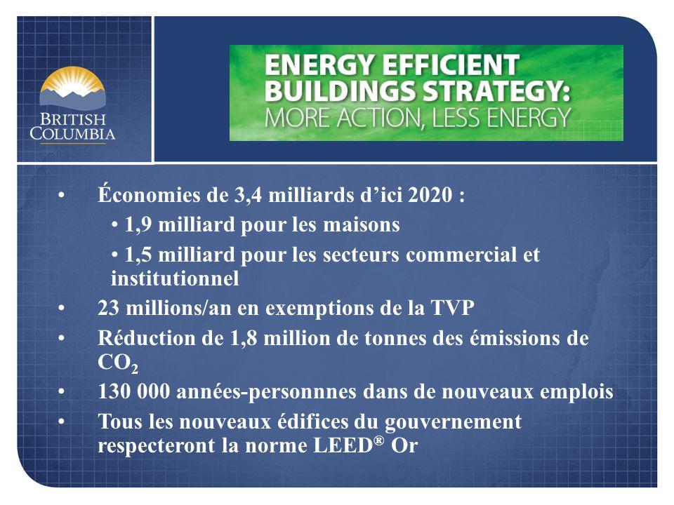 Économies de 3,4 milliards dici 2020 : 1,9 milliard pour les maisons 1,5 milliard pour les secteurs commercial et institutionnel 23 millions/an en exe