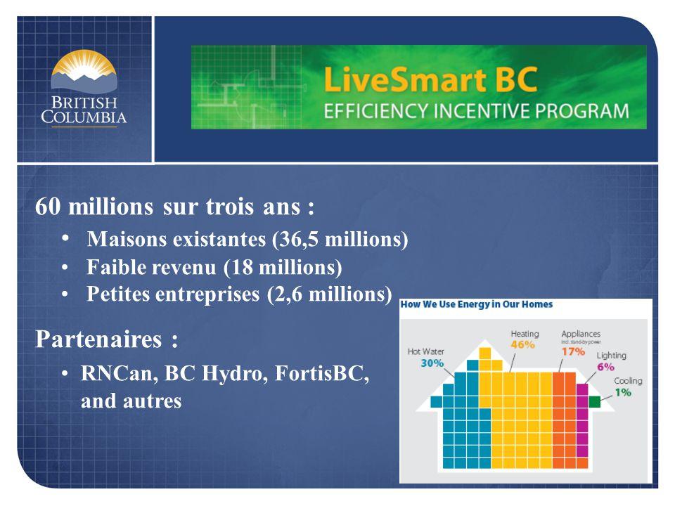 60 millions sur trois ans : Maisons existantes (36,5 millions) Faible revenu (18 millions) Petites entreprises (2,6 millions) Partenaires : RNCan, BC Hydro, FortisBC, and autres