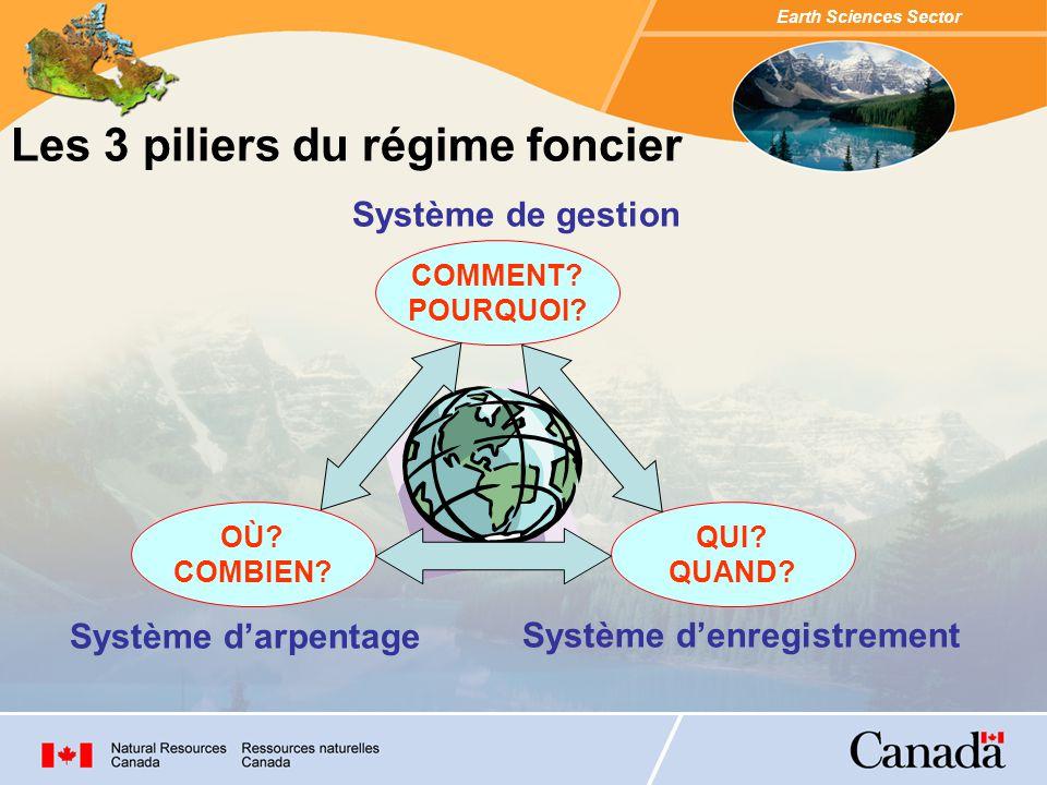 Earth Sciences Sector Système de gestion Répond au Comment, pourquoi..