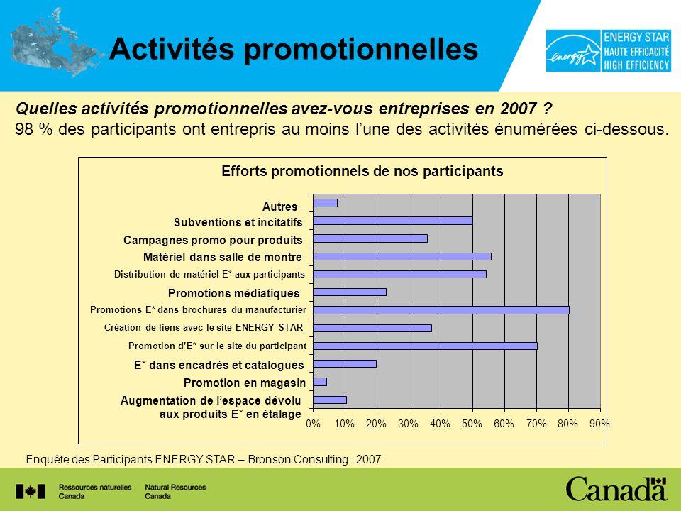 Activités promotionnelles Quelles activités promotionnelles avez-vous entreprises en 2007 .