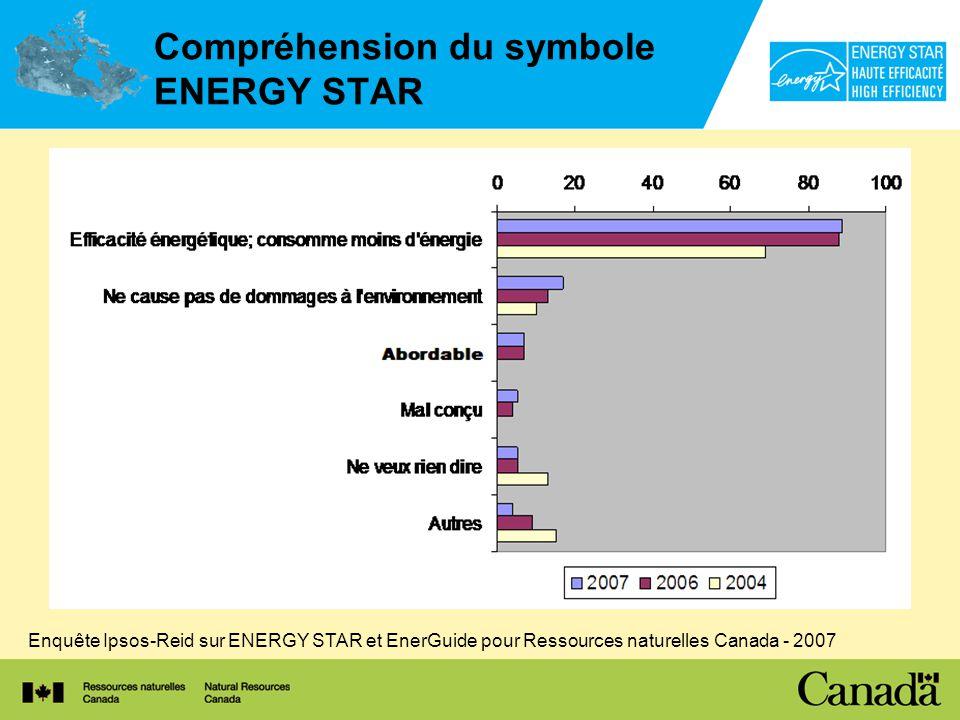 Compréhension du symbole ENERGY STAR Enquête Ipsos-Reid sur ENERGY STAR et EnerGuide pour Ressources naturelles Canada - 2007