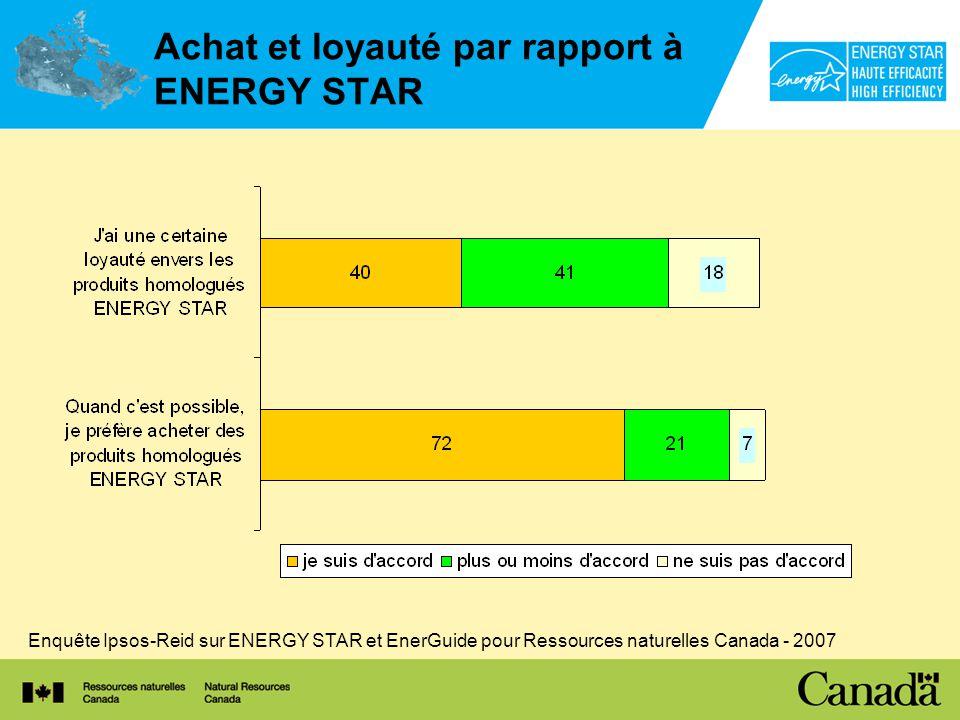 Achat et loyauté par rapport à ENERGY STAR Enquête Ipsos-Reid sur ENERGY STAR et EnerGuide pour Ressources naturelles Canada - 2007