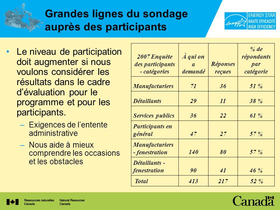 Grandes lignes du sondage auprès des participants Le niveau de participation doit augmenter si nous voulons considérer les résultats dans le cadre dévaluation pour le programme et pour les participants.