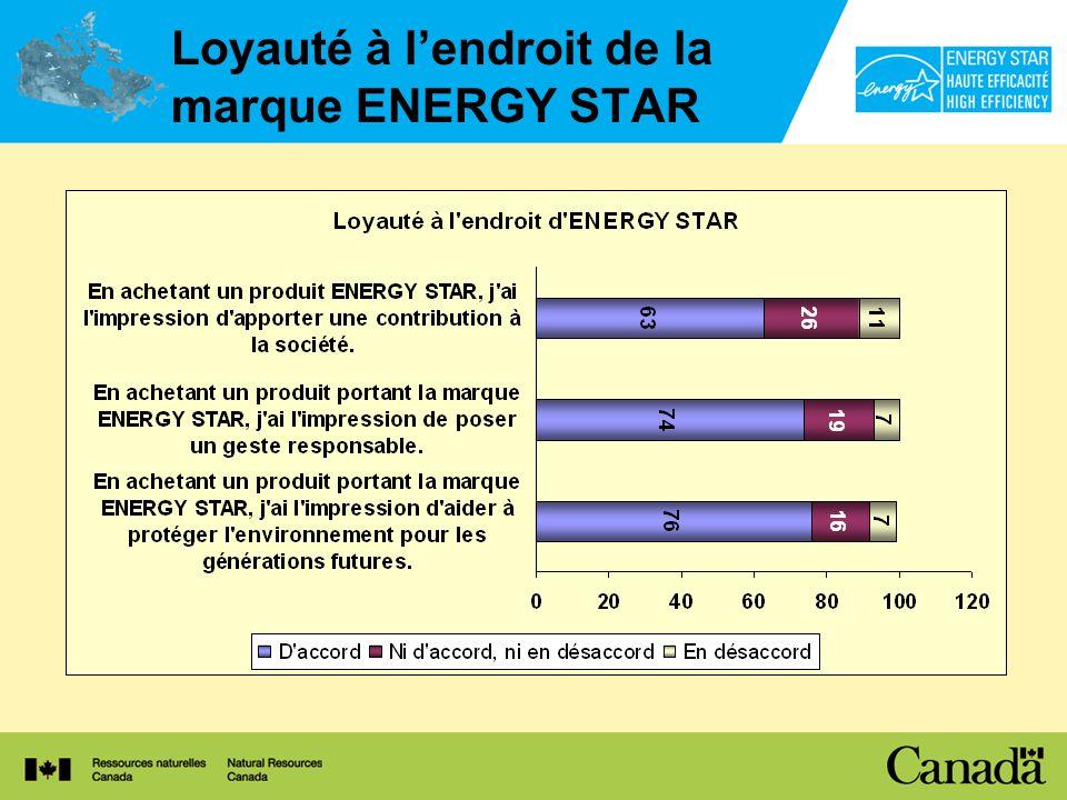 Loyauté à lendroit de la marque ENERGY STAR