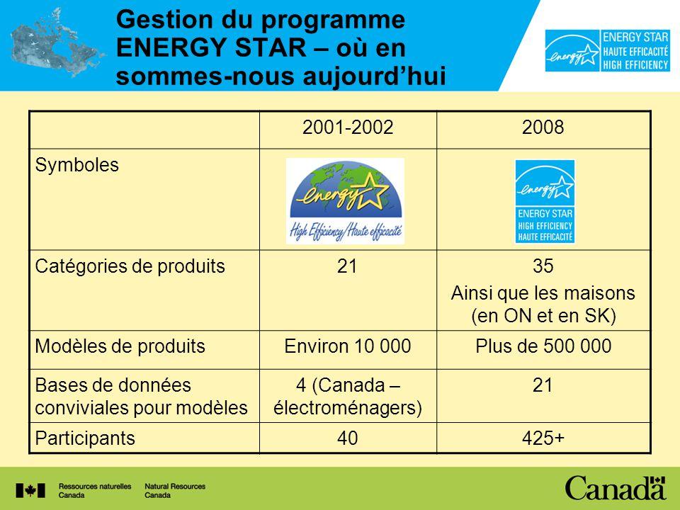 Gestion du programme ENERGY STAR – où en sommes-nous aujourdhui 2001-20022008 Symboles Catégories de produits2135 Ainsi que les maisons (en ON et en SK) Modèles de produitsEnviron 10 000Plus de 500 000 Bases de données conviviales pour modèles 4 (Canada – électroménagers) 21 Participants40425+