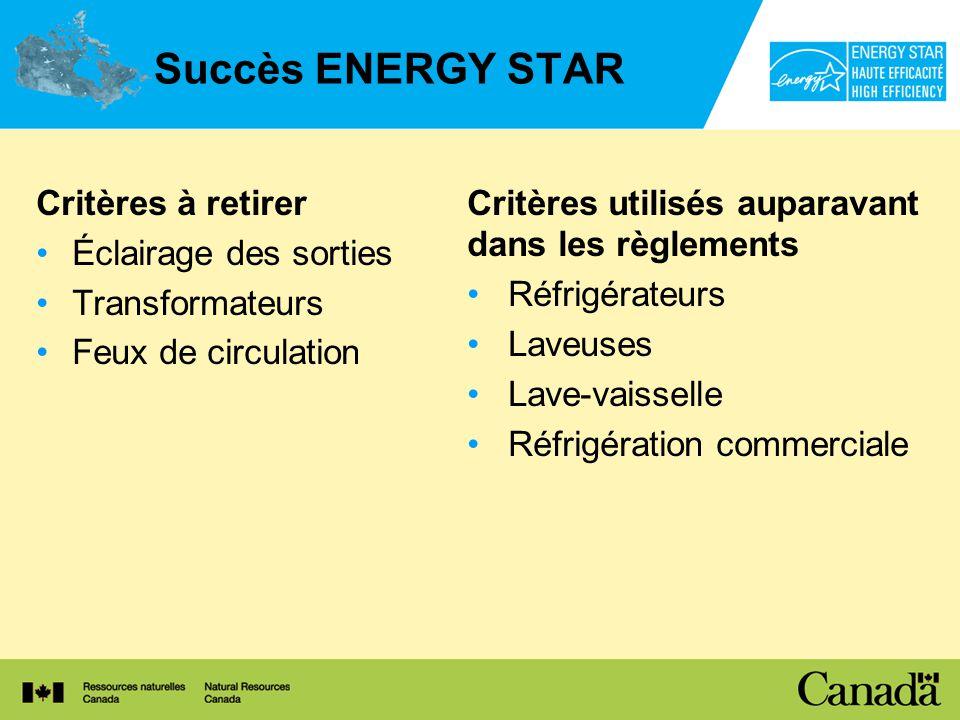 Succès ENERGY STAR Critères à retirer Éclairage des sorties Transformateurs Feux de circulation Critères utilisés auparavant dans les règlements Réfrigérateurs Laveuses Lave-vaisselle Réfrigération commerciale