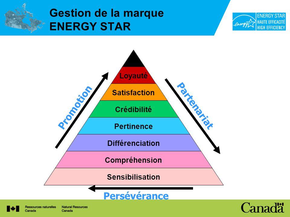Loyauté Satisfaction Crédibilité Pertinence Différenciation Compréhension Sensibilisation Promotion Partenariat Persévérance Gestion de la marque ENERGY STAR