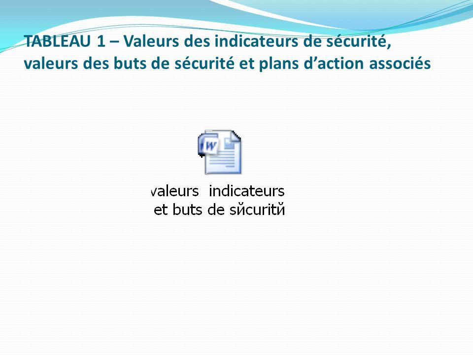 TABLEAU 1 – Valeurs des indicateurs de sécurité, valeurs des buts de sécurité et plans daction associés