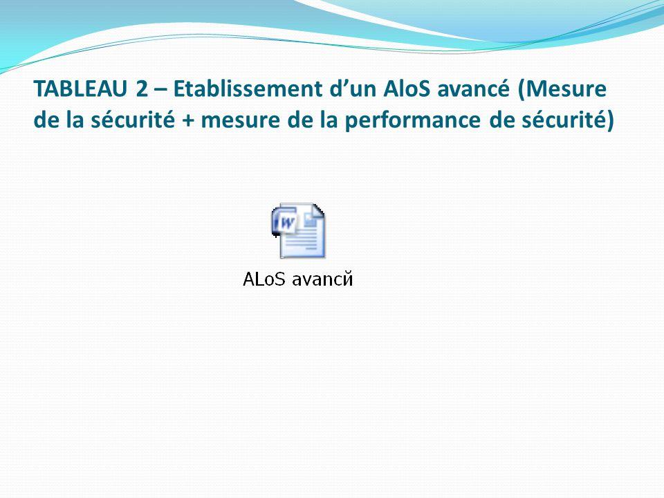 TABLEAU 2 – Etablissement dun AloS avancé (Mesure de la sécurité + mesure de la performance de sécurité)