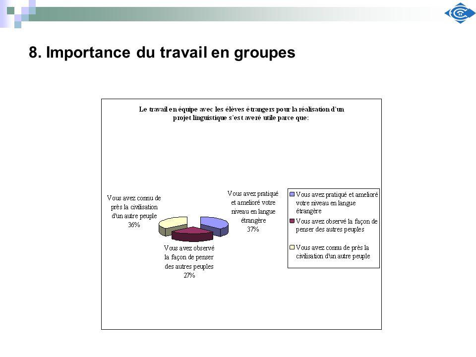 8. Importance du travail en groupes