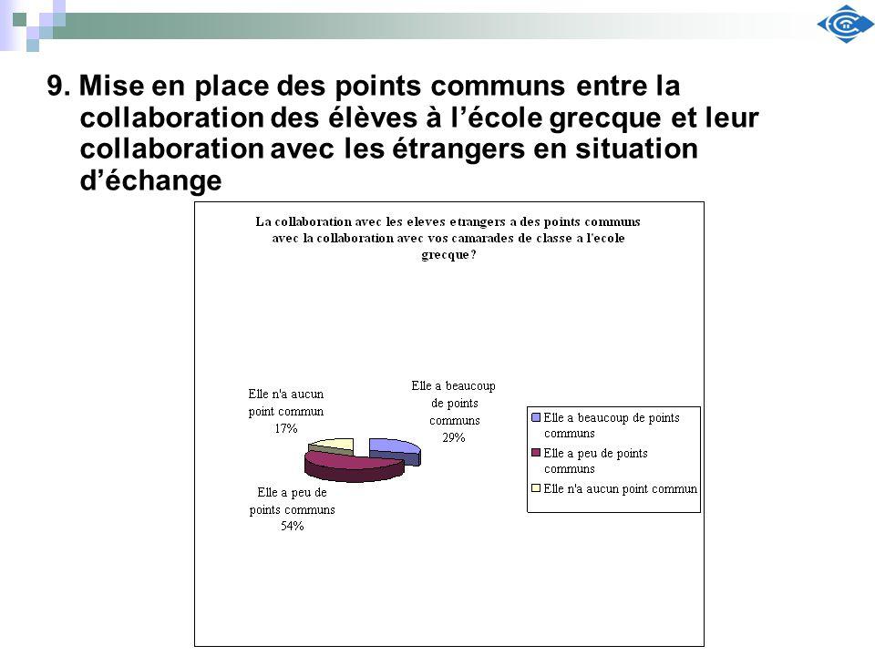 9. Mise en place des points communs entre la collaboration des élèves à lécole grecque et leur collaboration avec les étrangers en situation déchange