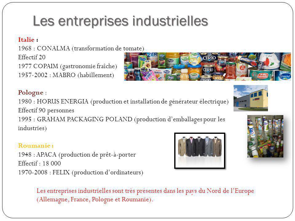 Les entreprises industrielles Italie : 1968 : CONALMA (transformation de tomate) Effectif 20 1977 COPAIM (gastronomie fraîche) 1957-2002 : MABRO (habillement) Pologne : 1980 : HORUS ENERGIA (production et installation de générateur électrique) Effectif 90 personnes 1995 : GRAHAM PACKAGING POLAND (production demballages pour les industries) Roumanie : 1948 : APACA (production de prêt-à-porter Effectif : 18 000 1970-2008 : FELIX (production dordinateurs) Les entreprises industrielles sont très présentes dans les pays du Nord de lEurope (Allemagne, France, Pologne et Roumanie).
