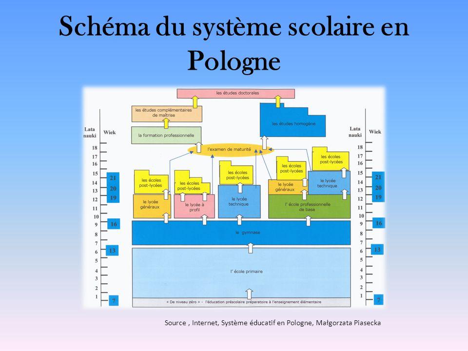 Schéma du système scolaire en Pologne Source, Internet, Système éducatif en Pologne, Małgorzata Piasecka