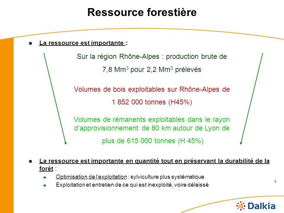 6 Ressource forestière La ressource est importante : La ressource est importante en quantité tout en préservant la durabilité de la forêt : Optimisation de lexploitation : sylviculture plus systématique Exploitation et entretien de ce qui est inexploité, voire délaissé Sur la région Rhône-Alpes : production brute de 7,8 Mm 3 pour 2,2 Mm 3 prélevés Volumes de bois exploitables sur Rhône-Alpes de 1 852 000 tonnes (H45%) Volumes de rémanents exploitables dans le rayon dapprovisionnement de 80 km autour de Lyon de plus de 615 000 tonnes (H 45%)