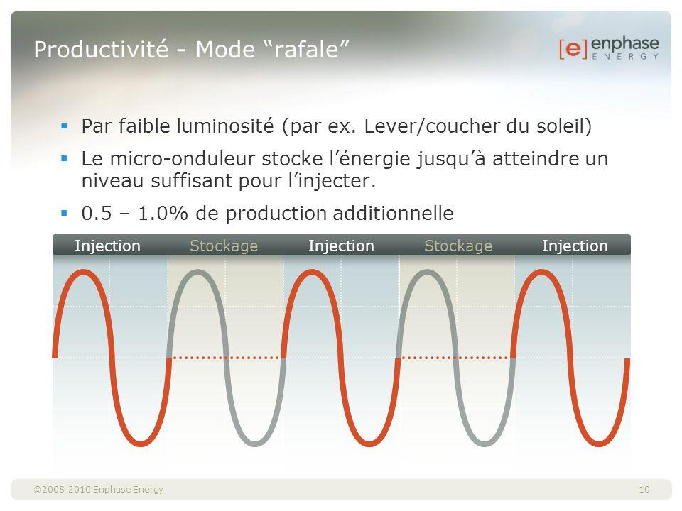 ©2008-2010 Enphase Energy10 Productivité - Mode rafale Par faible luminosité (par ex. Lever/coucher du soleil) Le micro-onduleur stocke lénergie jusqu