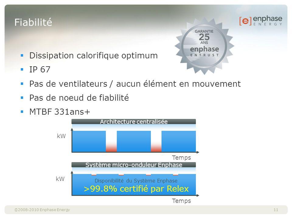 ©2008-2010 Enphase Energy Fiabilité Dissipation calorifique optimum IP 67 Pas de ventilateurs / aucun élément en mouvement Pas de noeud de fiabilité M