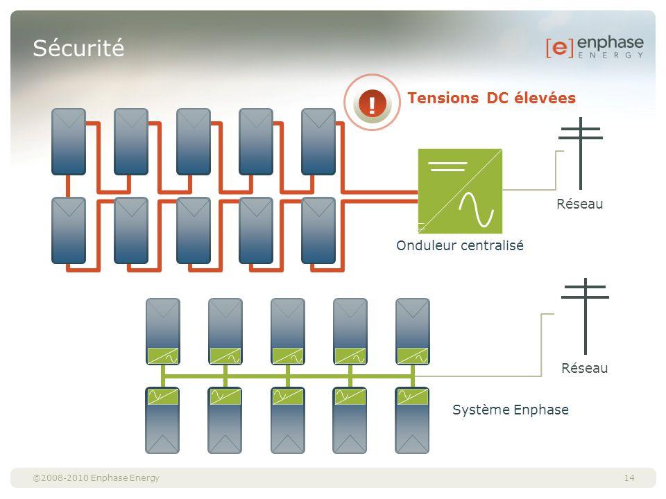 ©2008-2010 Enphase Energy Sécurité 14 Tensions DC élevées ! Réseau Onduleur centralisé Réseau Système Enphase