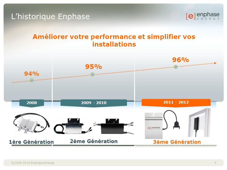 ©2008-2010 Enphase Energy Lhistorique Enphase Améliorer votre performance et simplifier vos installations 20082009 - 2010 2011 - 2012 1ère Génération