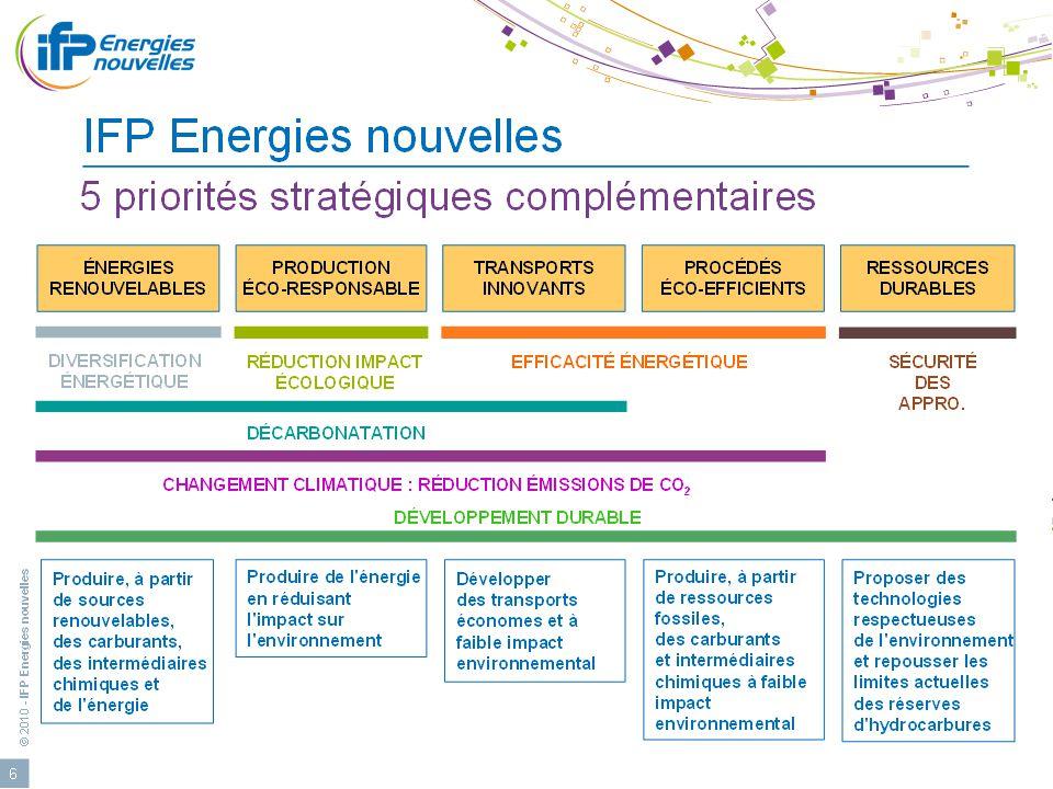 © 2011 - IFP Energies nouvelles 24eme Cleantuesday Rhône-Alpes: Lyon le 24 avril 2012 4 Les Ressources énergétiques 10,5% 2,2%0,5% 6,4% 80,4% Source: IEA et MEDDM 4 % 2 % 1% 42 % 51% MONDE 12000 Mtep FRANCE 274 Mtep