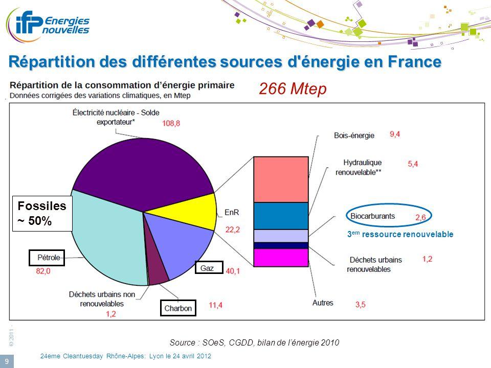 © 2011 - IFP Energies nouvelles 24eme Cleantuesday Rhône-Alpes: Lyon le 24 avril 2012 9 Répartition des différentes sources d'énergie en France 266 Mt