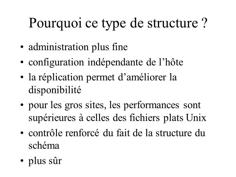 Pourquoi ce type de structure ? administration plus fine configuration indépendante de lhôte la réplication permet daméliorer la disponibilité pour le