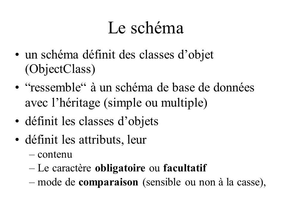 Le schéma un schéma définit des classes dobjet (ObjectClass) ressemble à un schéma de base de données avec lhéritage (simple ou multiple) définit les