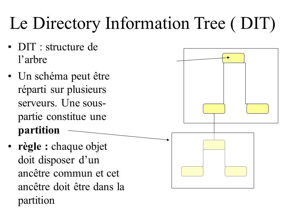 Le Directory Information Tree ( DIT) DIT : structure de larbre Un schéma peut être réparti sur plusieurs serveurs. Une sous- partie constitue une part