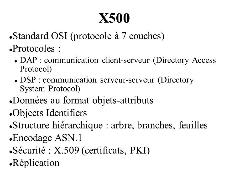 X500 Standard OSI (protocole à 7 couches) Protocoles : DAP : communication client-serveur (Directory Access Protocol) DSP : communication serveur-serv