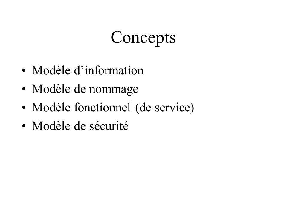 Concepts Modèle dinformation Modèle de nommage Modèle fonctionnel (de service) Modèle de sécurité