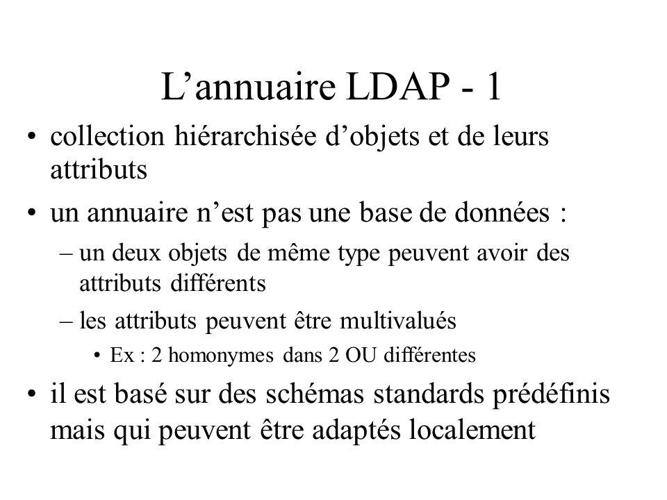 Lannuaire LDAP - 1 collection hiérarchisée dobjets et de leurs attributs un annuaire nest pas une base de données : –un deux objets de même type peuve