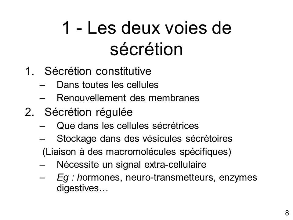 8 1 - Les deux voies de sécrétion 1.Sécrétion constitutive –Dans toutes les cellules –Renouvellement des membranes 2.Sécrétion régulée –Que dans les cellules sécrétrices –Stockage dans des vésicules sécrétoires (Liaison à des macromolécules spécifiques) –Nécessite un signal extra-cellulaire –Eg : hormones, neuro-transmetteurs, enzymes digestives…