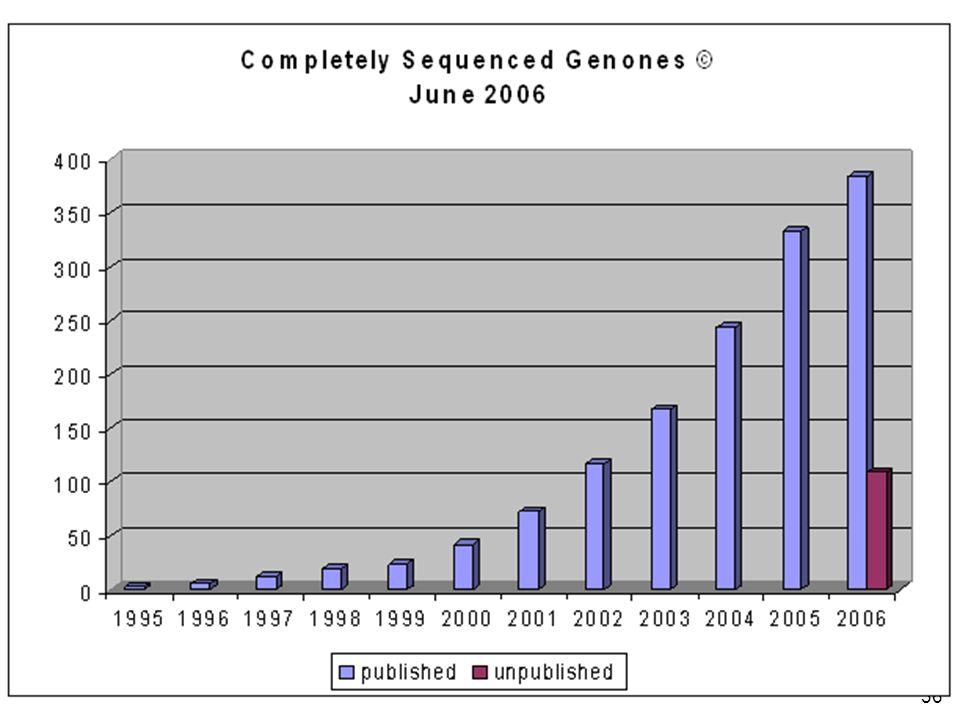 36 http://www.genomesonline.org