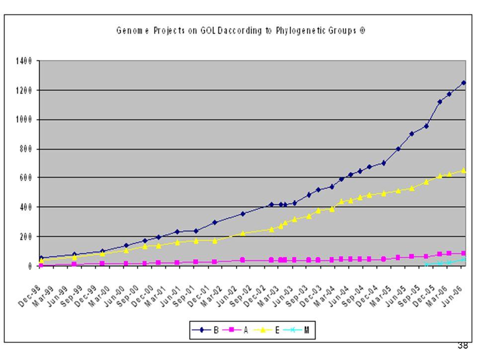 38 http://www.genomesonline.org