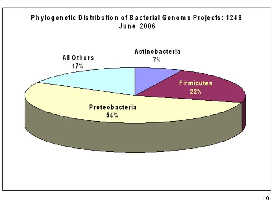 40 http://www.genomesonline.org