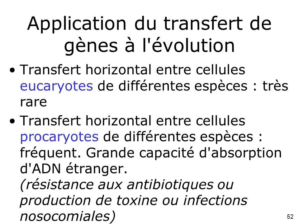 52 Application du transfert de gènes à l évolution Transfert horizontal entre cellules eucaryotes de différentes espèces : très rare Transfert horizontal entre cellules procaryotes de différentes espèces : fréquent.