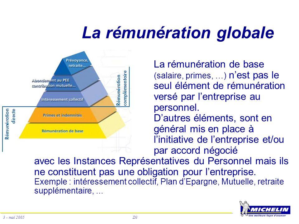D3 3 - mai 2005 La rémunération globale La rémunération de base (salaire, primes, …) nest pas le seul élément de rémunération versé par lentreprise au