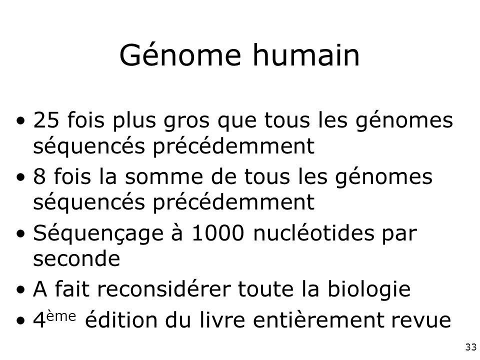 33 Génome humain 25 fois plus gros que tous les génomes séquencés précédemment 8 fois la somme de tous les génomes séquencés précédemment Séquençage à 1000 nucléotides par seconde A fait reconsidérer toute la biologie 4 ème édition du livre entièrement revue