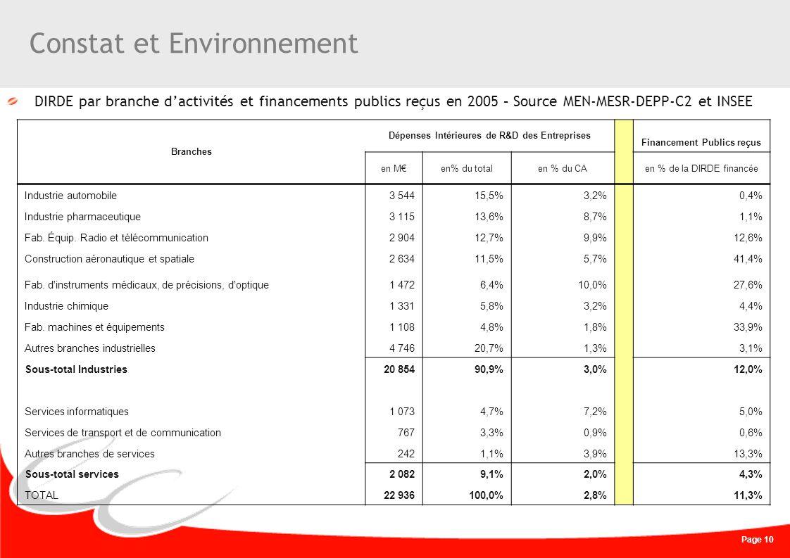Page 10 Constat et Environnement DIRDE par branche dactivités et financements publics reçus en 2005 – Source MEN-MESR-DEPP-C2 et INSEE Branches Dépens