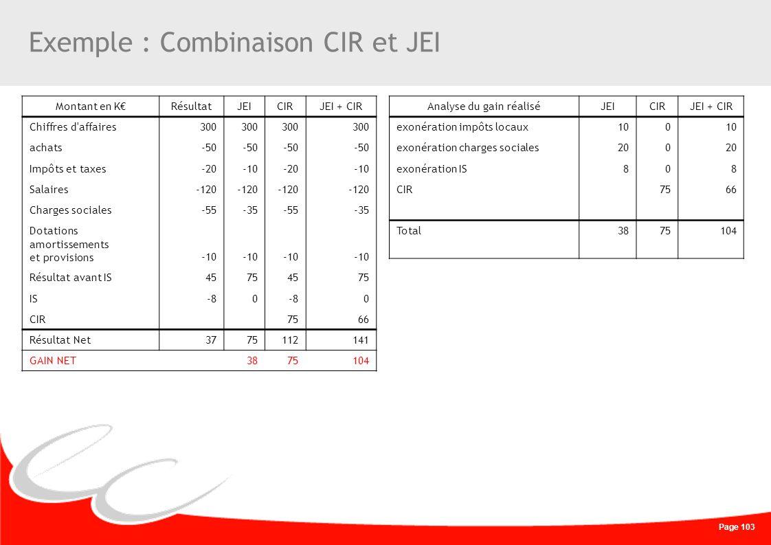 Page 103 Exemple : Combinaison CIR et JEI Montant en KRésultatJEICIRJEI + CIR Chiffres d'affaires300 achats-50 Impôts et taxes-20-10-20-10 Salaires-12