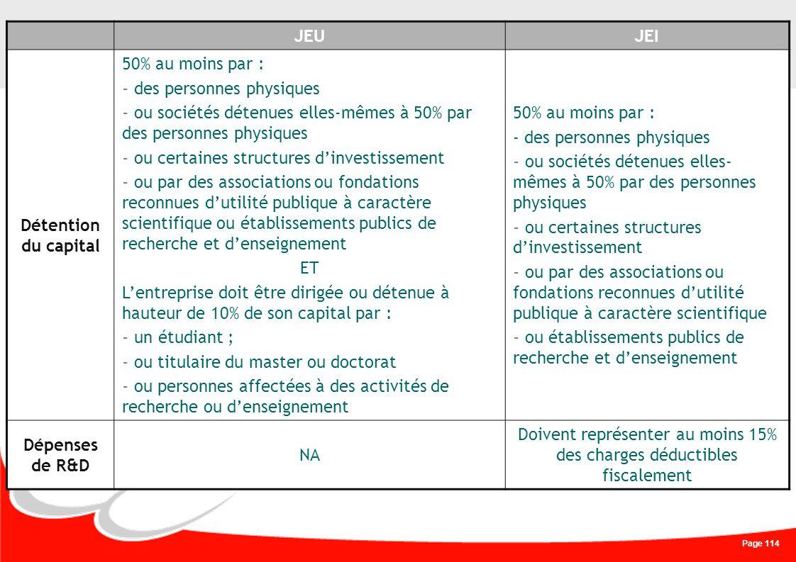 Page 114 Comparatif JEI et JEU JEUJEI Détention du capital 50% au moins par : - des personnes physiques - ou sociétés détenues elles-mêmes à 50% par d