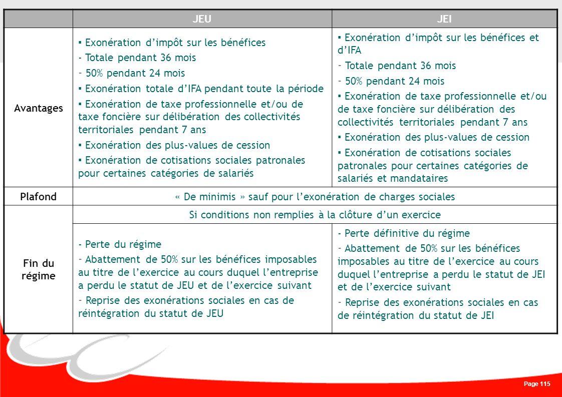 Page 115 JEUJEI Avantages Exonération dimpôt sur les bénéfices - Totale pendant 36 mois - 50% pendant 24 mois Exonération totale dIFA pendant toute la