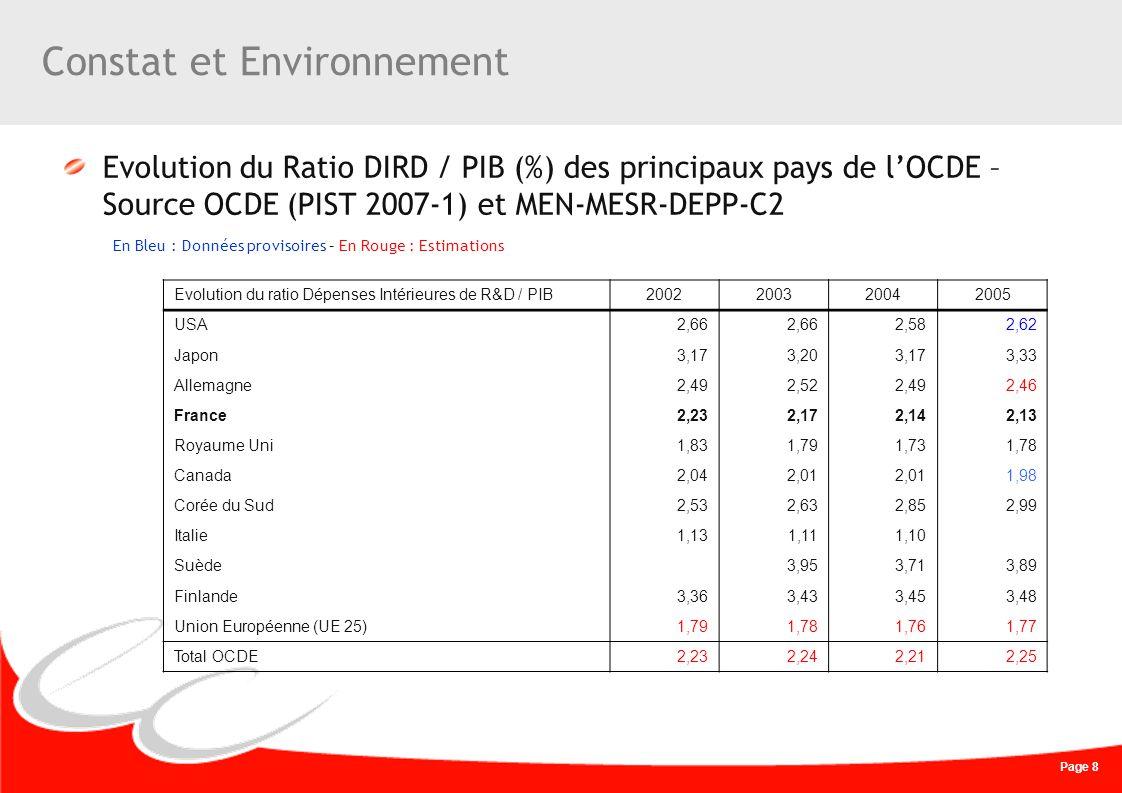 Page 8 Constat et Environnement Evolution du Ratio DIRD / PIB (%) des principaux pays de lOCDE – Source OCDE (PIST 2007-1) et MEN-MESR-DEPP-C2 En Bleu