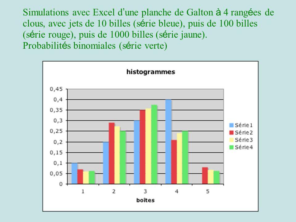 Simulations avec Excel d une planche de Galton à 4 rang é es de clous, avec jets de 10 billes (s é rie bleue), puis de 100 billes (s é rie rouge), puis de 1000 billes (s é rie jaune).