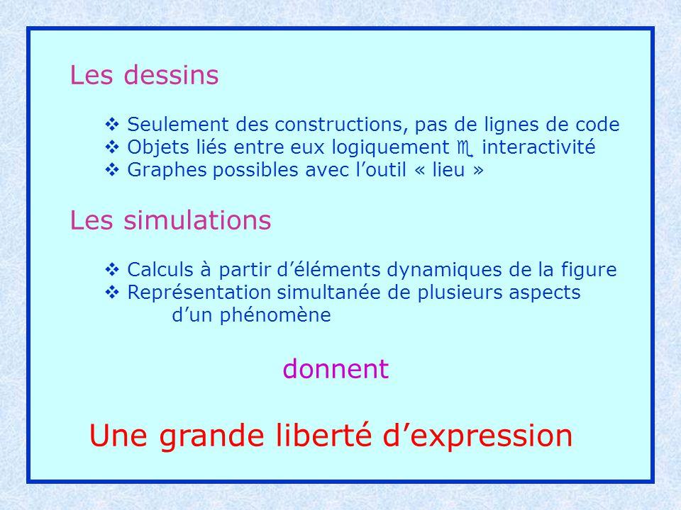 Les dessins Seulement des constructions, pas de lignes de code Objets liés entre eux logiquement e interactivité Graphes possibles avec loutil « lieu